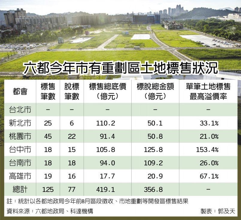 重劃區土地標售
